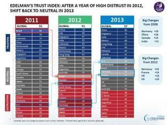 Edelman's Trust Barometer Report 2013: Our Global Leadership Problem. | Social Business and Digital Transformation | Scoop.it