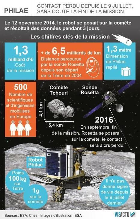 Les scientifiques disent adieu au petit robot spatial Philae | Robotique et pme | Scoop.it