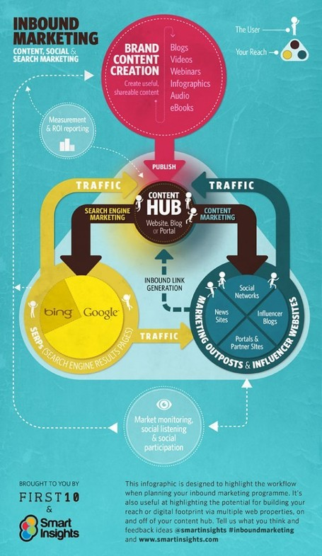 A Blueprint For Content Marketing + #Infographic | Curation-Corner | Scoop.it