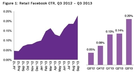 REPORT: Retailers On Facebook Seeing Click-Through Rates 3.75X Higher, 152% ROI In First Nine Months Of 2013 - AllFacebook | CPG&R | Scoop.it