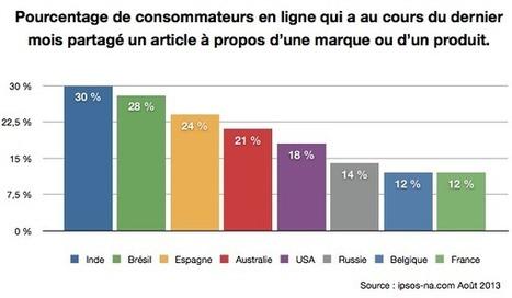 Les belges et les français à la traîne pour le partage de contenus de marques | Going social | Scoop.it