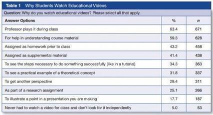 How do students use video in higher education? | Resources for Teaching | Scoop.it