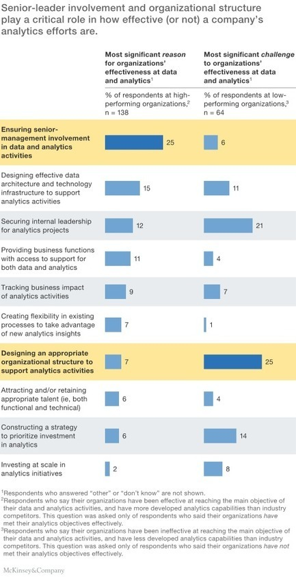 The need to lead in data and analytics | McKinsey & Company | Emerging Themes in Marketing | Scoop.it