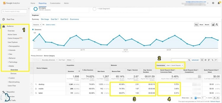 5 Actionable Google Analytics Reports to Improve Your Marketing Today - KISSmetrics | The MarTech Digest | Scoop.it