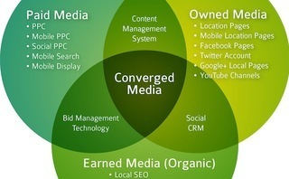 Converged Media: Maximizing Consumer Engagement in a Digital World | Winddoors | Scoop.it