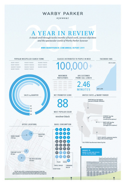 Adverve | I know you are tired of infographics. | Social Storytelling | Scoop.it