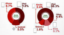 iPad drives US online shopping surge | News | .net magazine | Tablet publishing | Scoop.it