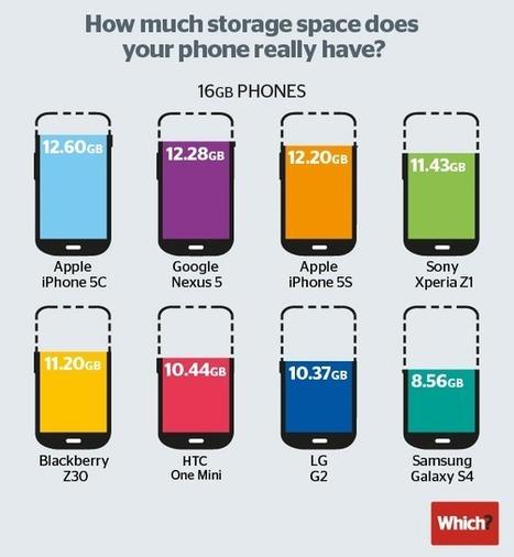 iPhone storage lawsuit against Apple is beyond frivolous – MacDailyNews - Welcome Home | iOS in Education | Scoop.it
