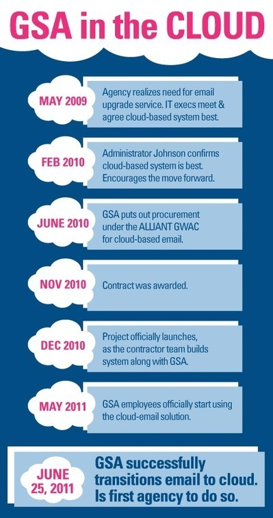 Federal Cloud Infographic: GSA Journey to the Cloud | The Cloud ... | Cloud Computing the future or Not so much? | Scoop.it