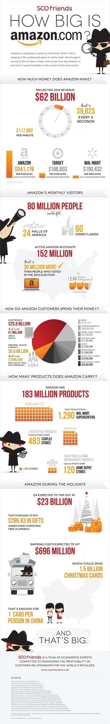 How big is Amazon.com? [Infographic] | Company Newscrawl: Amazon | Scoop.it