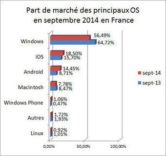 Windows se défend face à Android en France | Product CarBoat | Scoop.it