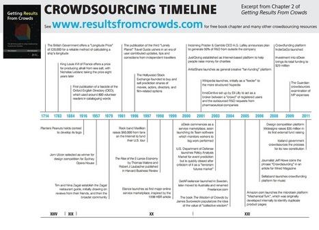 Crowdsourcing timeline | OMICs for R&D | Scoop.it