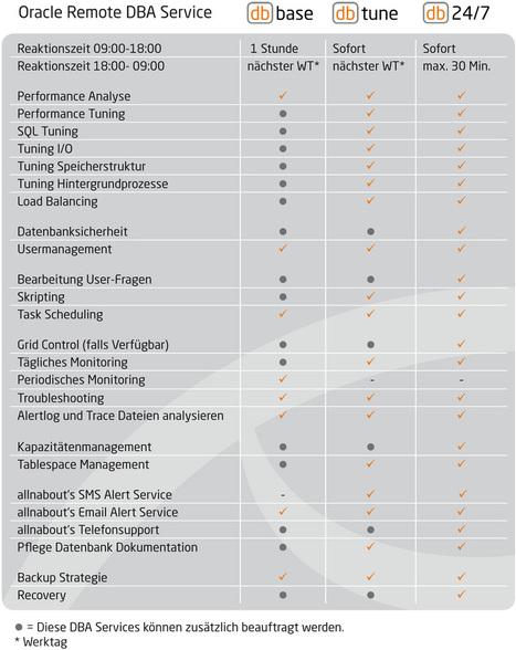 MS SQL Server Administration – Oracle Remote DBA – DB2 - Service Level Übersicht | MS SQL Server Administration | Scoop.it