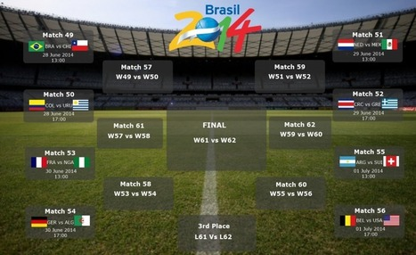 FIFA World Cup Round of 16 Schedule and Latest Standings | bradkerkostka | Scoop.it