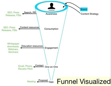 How Content Strategy Fits into the Sales Funnel — digital mark | Web Analytics and Web Copy | Scoop.it