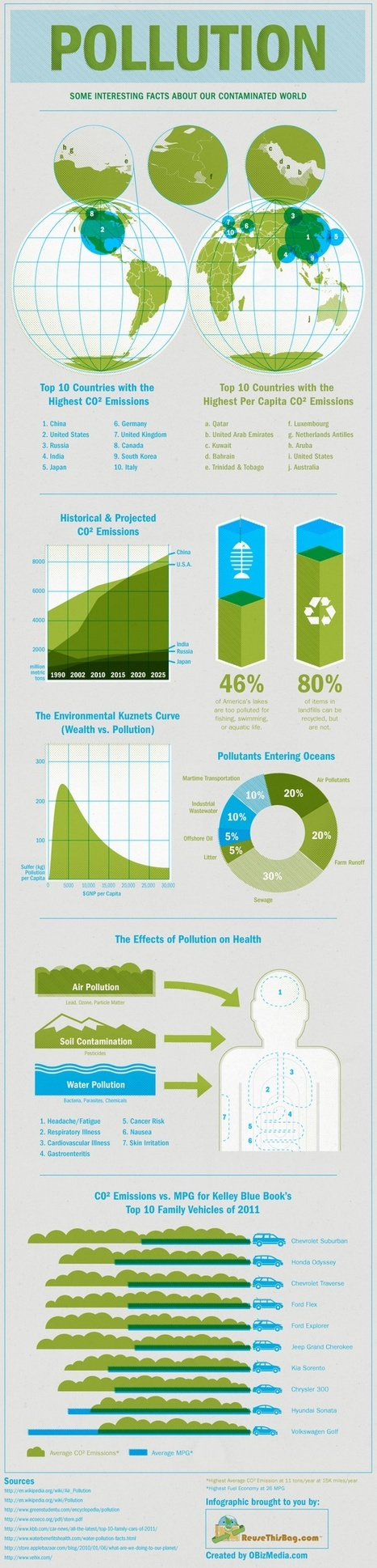 CO2 Emissions & Pollution | Sustainable ⊜ Smart Path | Scoop.it