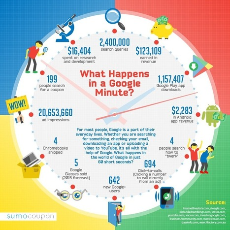 Infographie : Que se passe-t-il chez Google en une minute ? - Actualité Abondance | French Digital News | Scoop.it