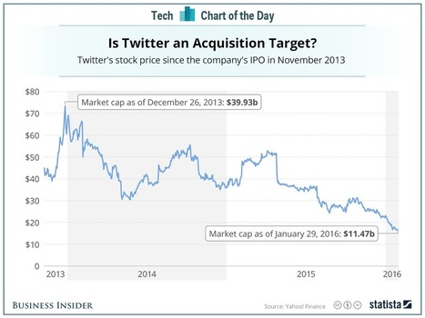 Twitter is cheaper than it's ever been | screen seriality | Scoop.it