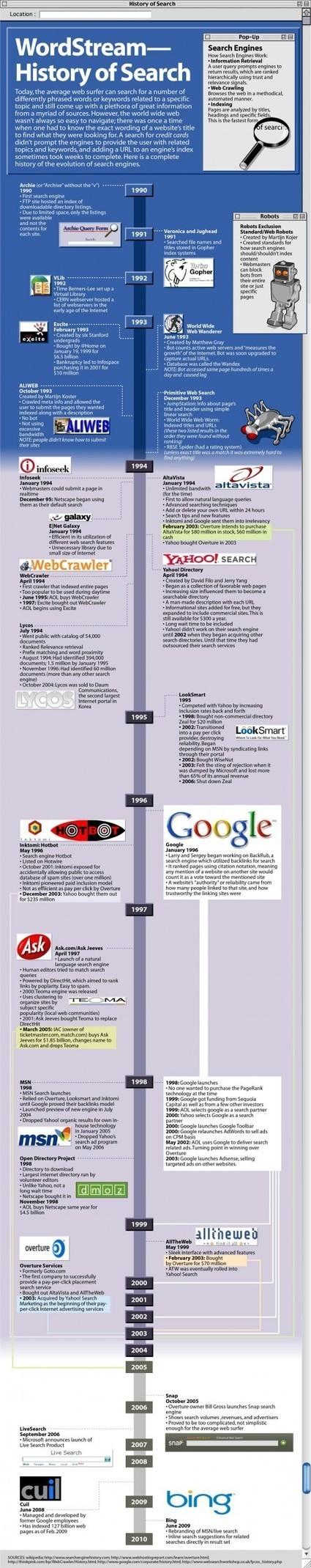 [Infographie] L'histoire des moteurs de recherche - Websourcing.fr | Les moteurs de recherche et leurs spécificités | Scoop.it