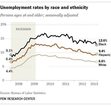Tepid US jobs data conceal modest momentum for blacks and Hispanics - Pew Research Center | EL ESPAÑOL DE AMERICA | Scoop.it