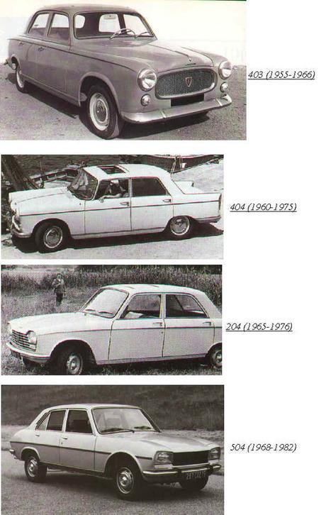 L'histoire de l'automobile | Les Automobiles | Scoop.it