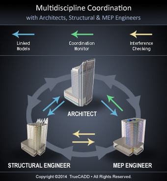 Revit MEP Coordination - A Valued Proposition For The AEC Industry | Collaboration | Scoop.it