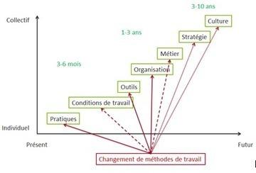 Cycle Conduite du changement   Change management   Scoop.it