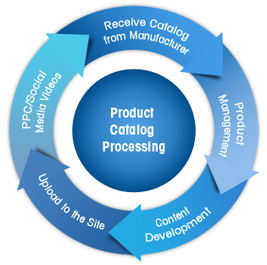 Need of eCommerce Product Catalog Management | Business | Scoop.it