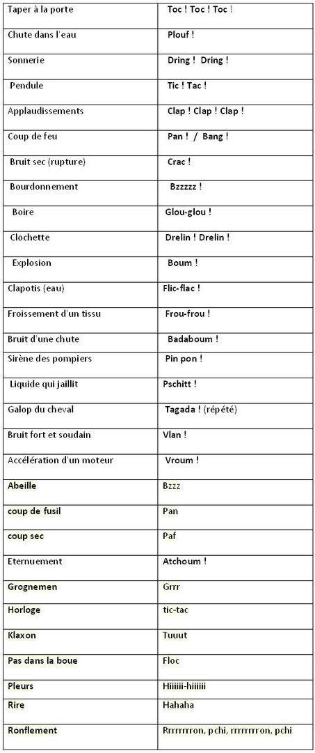 Liste d'onomatopées en français | Subliminale | Scoop.it