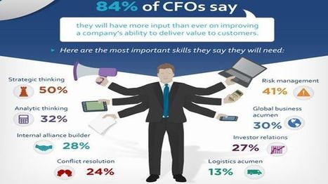 For CFOs, It's No Longer Only About the Money - Fox Business | Samuel's CFO Scoop | Scoop.it