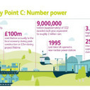Hinkley C Nuclear Power Plant To Get Twice The Rate As Solar PV From UK Government | Dining | Scoop.it