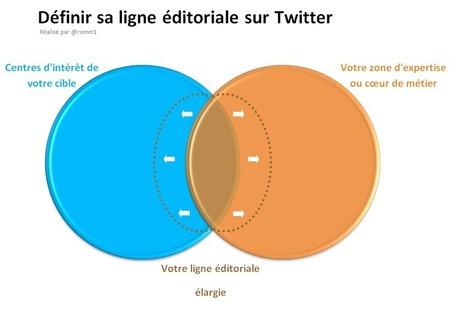 ligne+editoriale+sur+twitter.png (Image PNG, 919×611 pixels)   Réseaux sociaux   Scoop.it