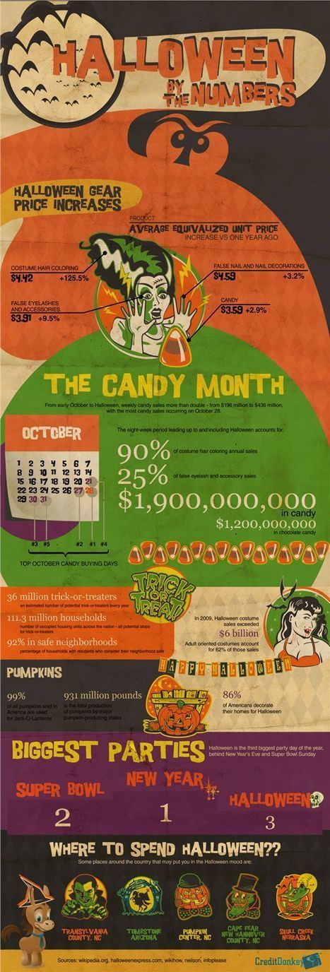 Halloween Costume Shopping - Cost, Revenue & Money Saving Tips | All Infographics | All Infographics | Scoop.it