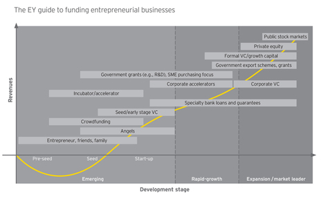 Secrets To Scaling Up: Not All Funding Is Created Equal | Disruptive Entrepreneurship & Innovation | Scoop.it