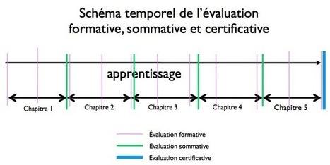 Pedagogiedesmedias - schéma temporel | Cels | Scoop.it