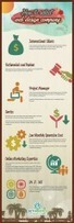 Infographic by GetPromoted.in - How to Select a Web Design Company | Best Web Design Company in Gurgaon | Scoop.it