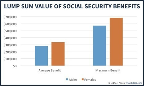 Valuing Social Security Benefits As An Asset On The Household Balance Sheet | Financial Advisory Investments and Financial Planning | Scoop.it