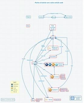 Ecrire pour la presse web : les portes d'entrée de votre article   Communication & marketing numérique   Scoop.it