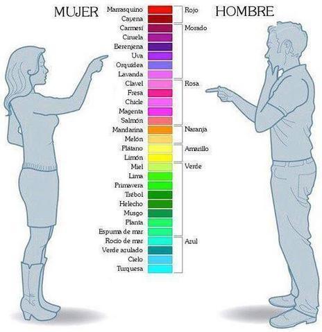 Los colores según el hombre y la mujer   Salud y Belleza con Gaby   Scoop.it