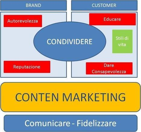 Content Marketing: cos'è! | Storytelling Content Transmedia | Scoop.it