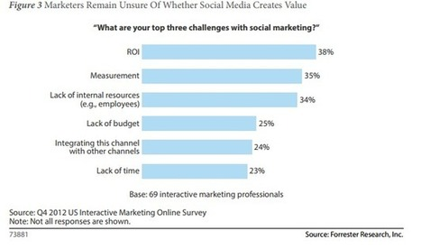 Forrester: Businesses Still Struggle with Social Media | Professional Networking | Scoop.it