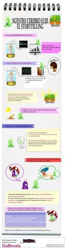 Cómo impacta el storytelling en nuestro cerebro #infografia #infographic #marketing | AgoraDocentes | Scoop.it