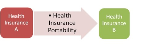 Benefits of Health Insurance Portability | health and wellness | Scoop.it