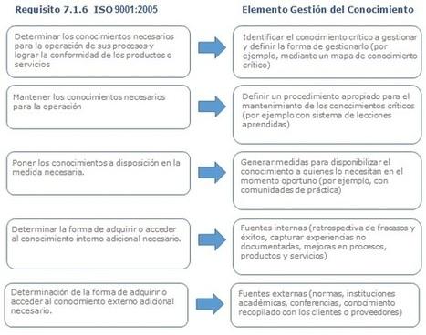 CATENARIA - Gestión del Conocimiento | KM trends | Scoop.it