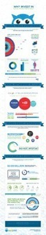 Why Invest in Social Media Marketing? #SMM | Infographics 101 | Scoop.it