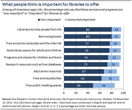 53% of Library Users Want 'A Broader Selection of eBooks' - GalleyCat | Word Awareness | Scoop.it