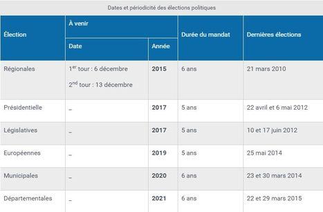 Quelles sont les dates des prochaines élections politiques ? | Ressources politiques Guadeloupe | Scoop.it