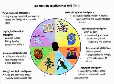 3 Awesome Posters on Multiple Intelligences for Teachers | Web 2.0 Tools in the EFL Classroom | Scoop.it