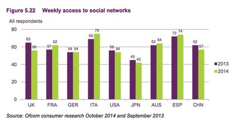 Social network usage is starting to drop | Brand Communities | Scoop.it