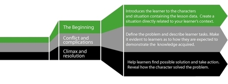 The Formula for Creating Story-based e-Learning | Managing Technology and Talent for Learning & Innovation | Scoop.it
